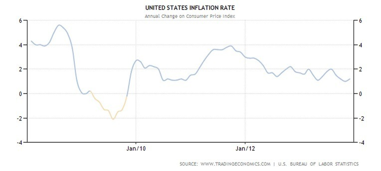 inflation rate trends