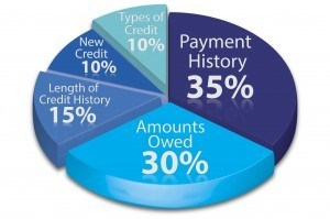 Pie chart showing the items that make up your credit score including payment history, amount owed, length of credit, and more