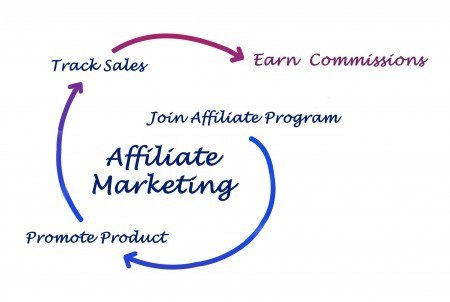Affiliate marketing is a way for someone to earn commissions by sending a customer to an affiliated business partner