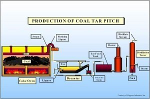 How is coal produced? This shows the production of coal tar pitch