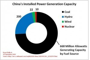 Where does China's power come from? How much of China's power is generated through coal?