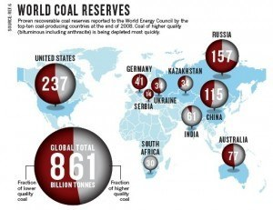 How much coal does each country have in reserve?