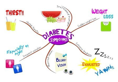 What are the symptoms and signs of diabetes?