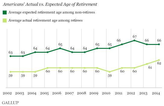 average retirement age