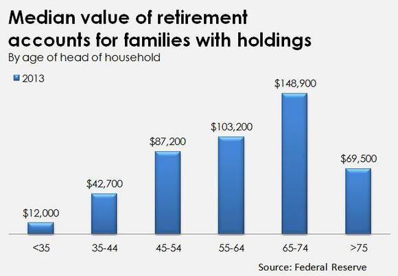 Graph from the Federal Reserve on average balance of retirement accounts for different age groups
